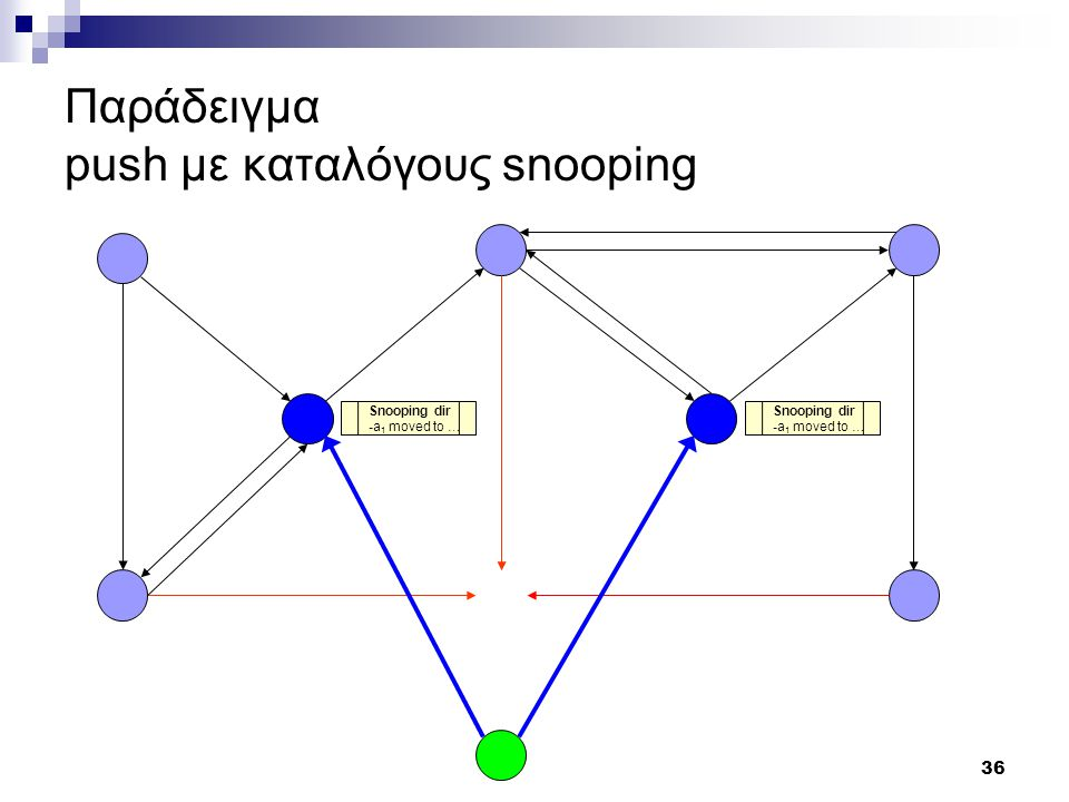 36 Παράδειγμα push με καταλόγους snooping Snooping dir -a 1 moved to … Snooping dir -a 1 moved to …