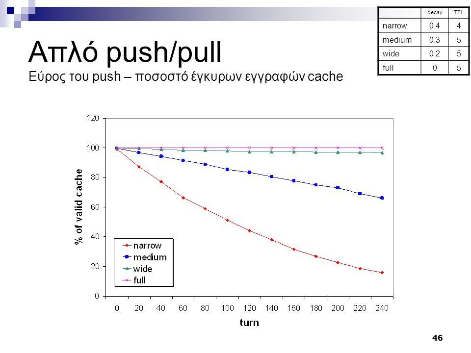 46 Απλό push/pull Εύρος του push – ποσοστό έγκυρων εγγραφών cache decayTTL narrow0.44 medium0.35 wide0.25 full05