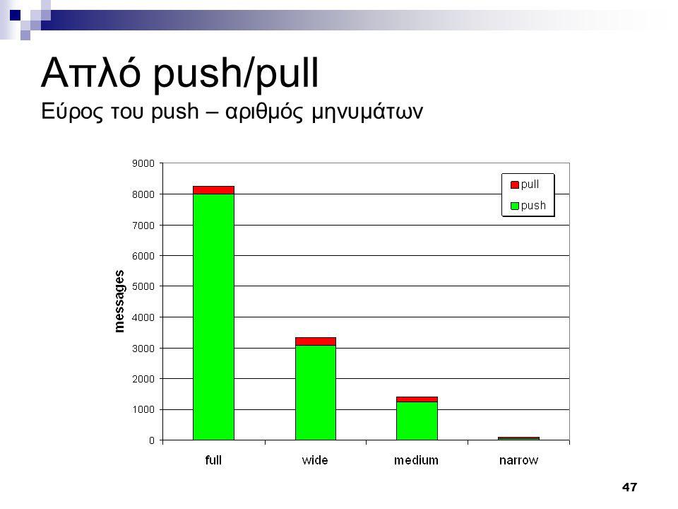 47 Απλό push/pull Εύρος του push – αριθμός μηνυμάτων