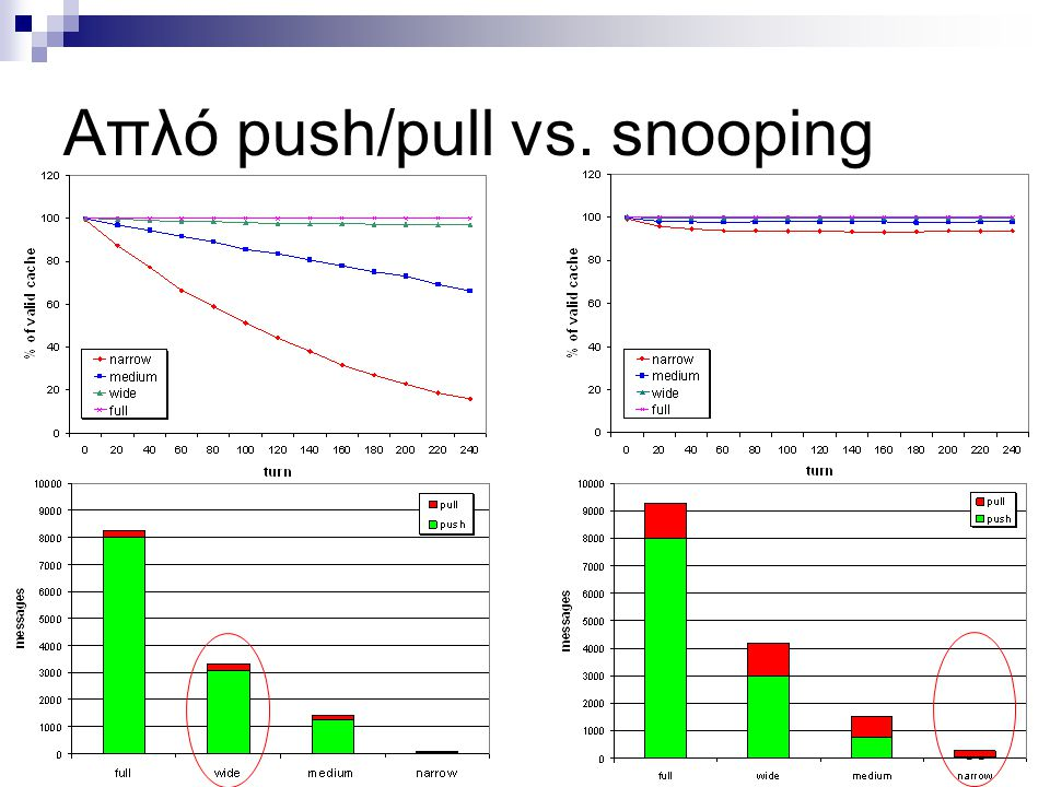50 Απλό push/pull vs. snooping