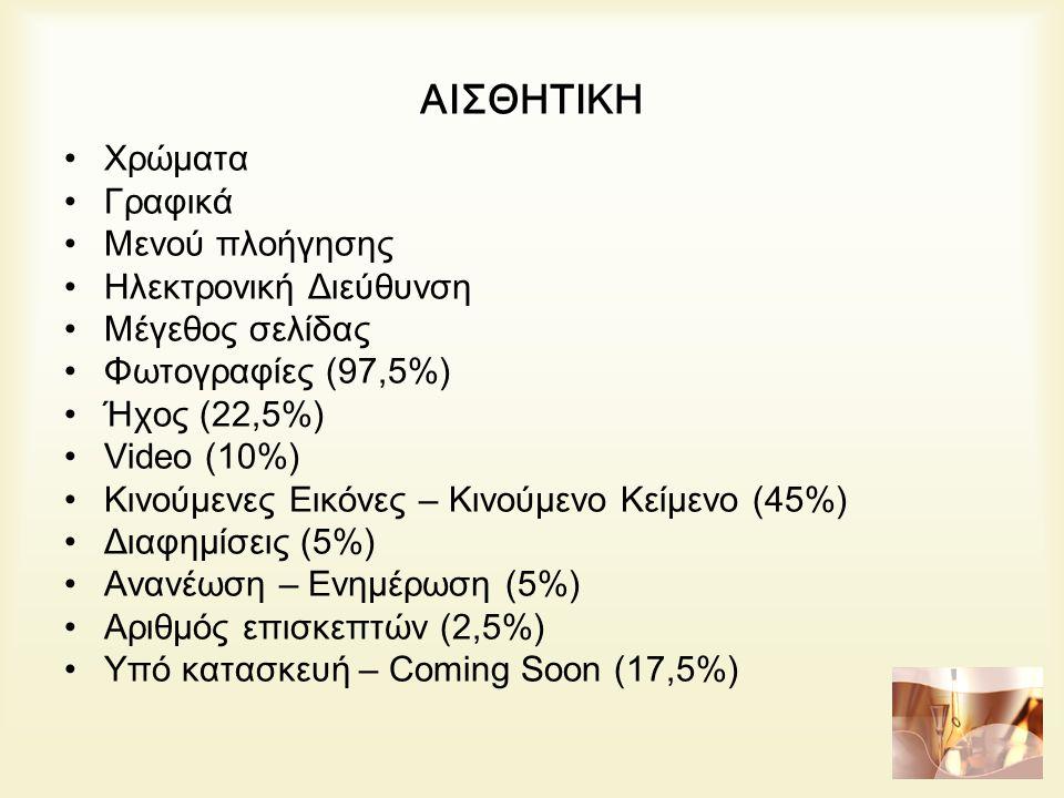 ΑΙΣΘΗΤΙΚΗ Χρώματα Γραφικά Μενού πλοήγησης Ηλεκτρονική Διεύθυνση Μέγεθος σελίδας Φωτογραφίες (97,5%) Ήχος (22,5%) Video (10%) Κινούμενες Εικόνες – Κινούμενο Κείμενο (45%) Διαφημίσεις (5%) Ανανέωση – Ενημέρωση (5%) Αριθμός επισκεπτών (2,5%) Υπό κατασκευή – Coming Soon (17,5%)