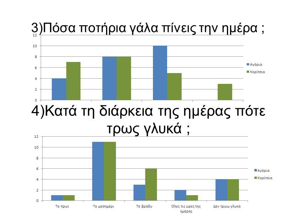 3)Πόσα ποτήρια γάλα πίνεις την ημέρα ; 4)Κατά τη διάρκεια της ημέρας πότε τρως γλυκά ;