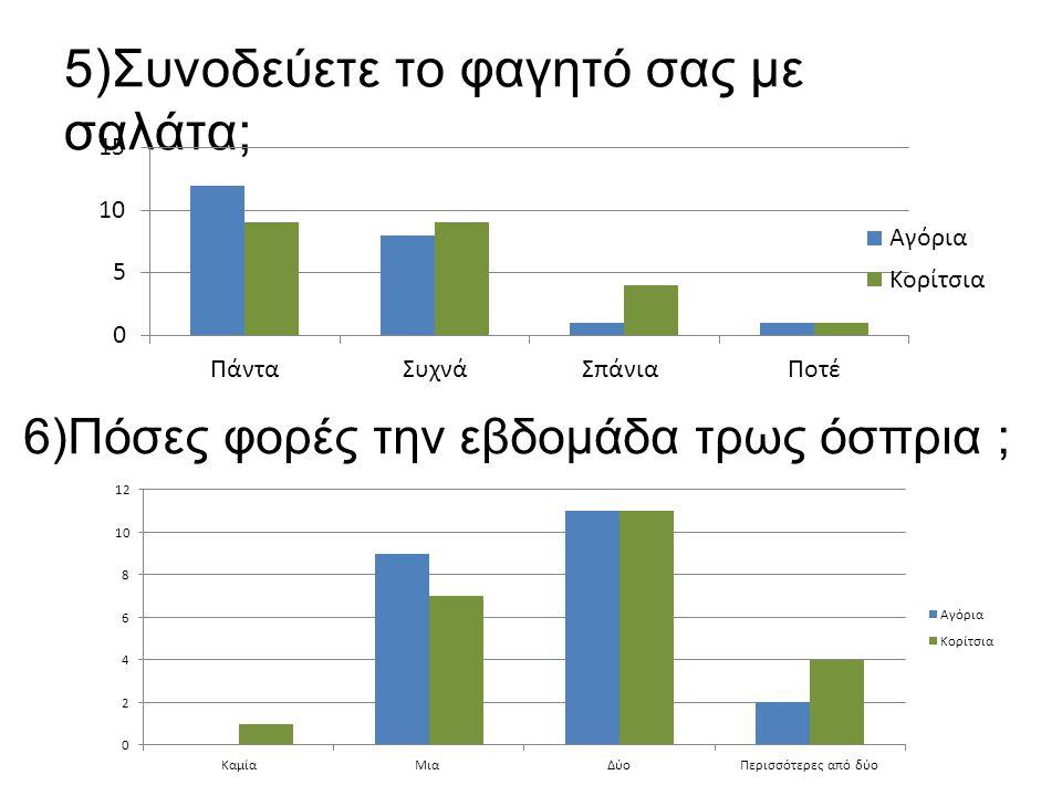 5)Συνοδεύετε το φαγητό σας με σαλάτα; 6)Πόσες φορές την εβδομάδα τρως όσπρια ;