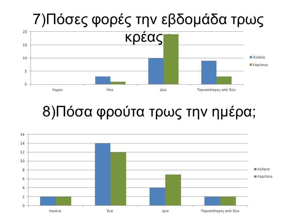7)Πόσες φορές την εβδομάδα τρως κρέας ; 8)Πόσα φρούτα τρως την ημέρα;