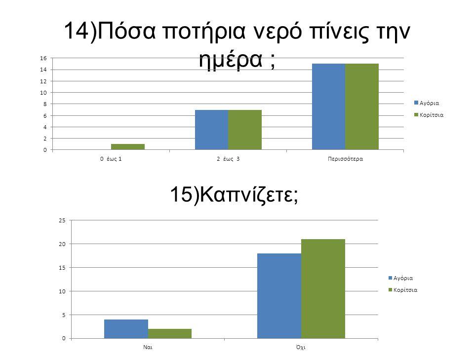 14)Πόσα ποτήρια νερό πίνεις την ημέρα ; 15)Καπνίζετε;
