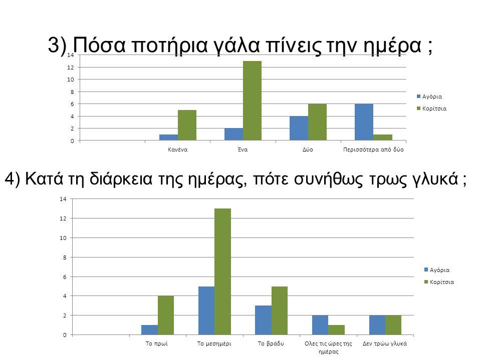 3) Πόσα ποτήρια γάλα πίνεις την ημέρα ; 4) Κατά τη διάρκεια της ημέρας, πότε συνήθως τρως γλυκά ;