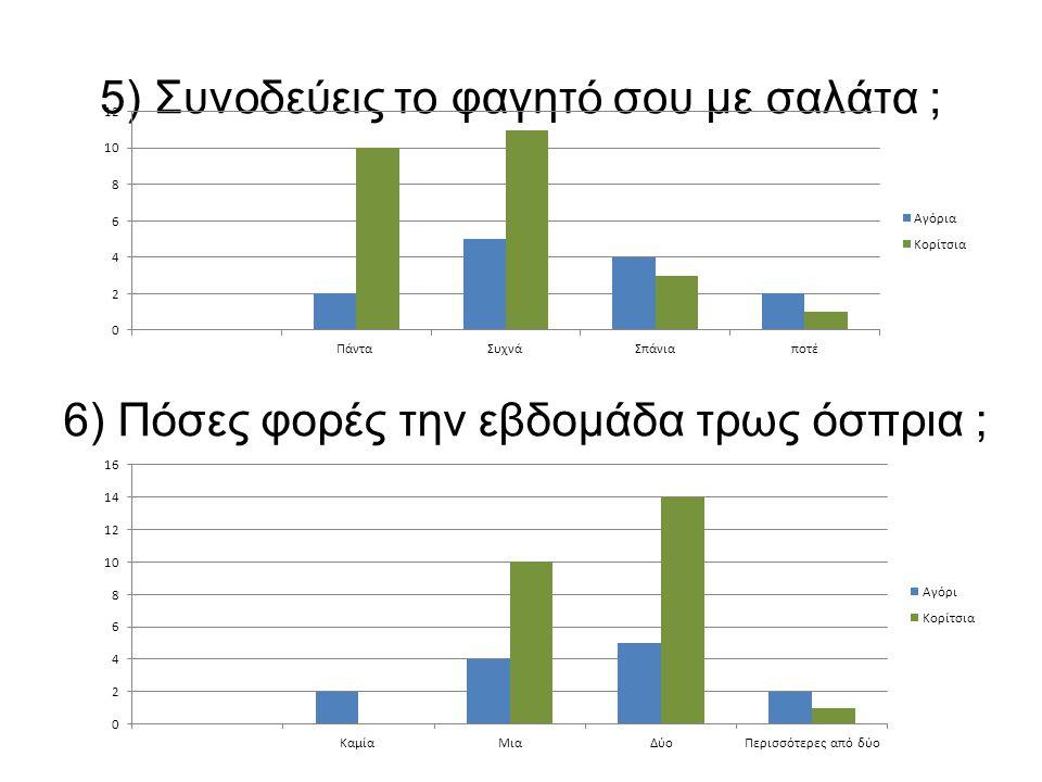 5) Συνοδεύεις το φαγητό σου με σαλάτα ; 6) Πόσες φορές την εβδομάδα τρως όσπρια ;