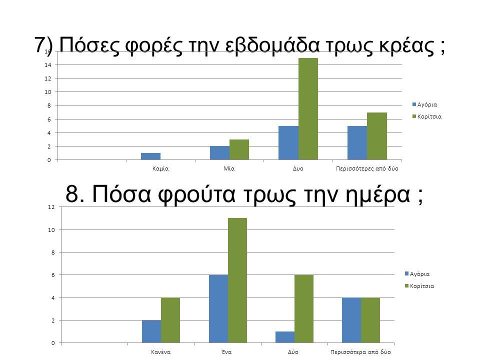 7) Πόσες φορές την εβδομάδα τρως κρέας ; 8. Πόσα φρούτα τρως την ημέρα ;