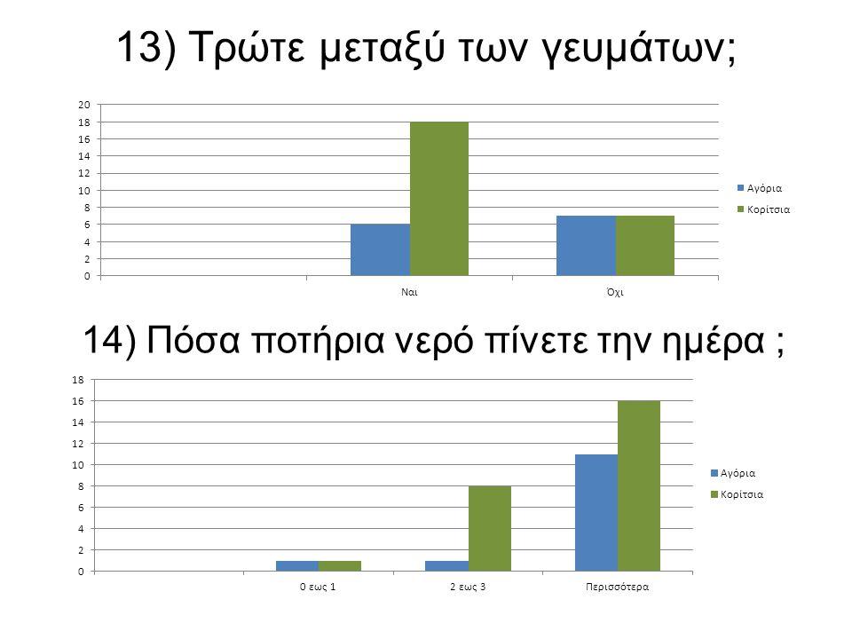 13) Τρώτε μεταξύ των γευμάτων; 14) Πόσα ποτήρια νερό πίνετε την ημέρα ;