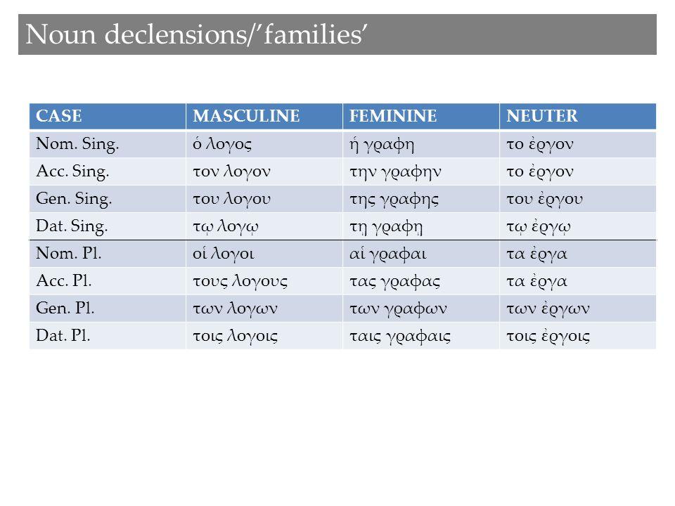 Noun declensions/'families' CASEMASCULINEFEMININENEUTER Nom.