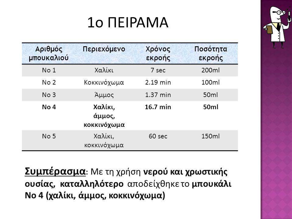 Συμπέρασμα : Με τη χρήση νερού και χρωστικής ουσίας, καταλληλότερο αποδείχθηκε το μπουκάλι Νο 4 (χαλίκι, άμμος, κοκκινόχωμα) Αριθμός μπουκαλιού ΠεριεχόμενοΧρόνος εκροής Ποσότητα εκροής Νο 1Χαλίκι7 sec200ml Νο 2Κοκκινόχωμα2.19 min100ml Νο 3Άμμος1.37 min50ml Νο 4Χαλίκι, άμμος, κοκκινόχωμα 16.7 min50ml Νο 5Χαλίκι, κοκκινόχωμα 60 sec150ml 1ο ΠΕΙΡΑΜΑ