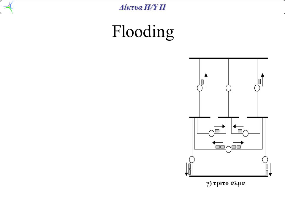 Δίκτυα Η/Υ ΙΙ Flooding α) πρώτο άλμα β) δεύτερο άλμα γ) τρίτο άλμα