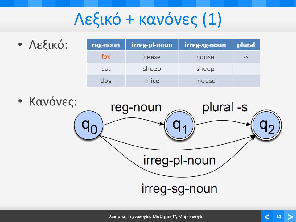 <> Λεξικό + κανόνες (1) Λεξικό: Κανόνες: Γλωσσική Τεχνολογία, Μάθημα 3 ο, Μορφολογία15 reg-nounirreg-pl-nounirreg-sg-nounplural foxgeesegoose-s catsheep dogmicemouse