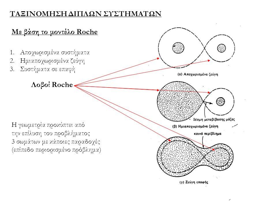 ΤΑΞΙΝΟΜΗΣΗ ΔΙΠΛΩΝ ΣΥΣΤΗΜΑΤΩΝ Με βάση το μοντέλο Roche Λοβοί Roche 1.Αποχωρισμένα συστήματα 2.Ημιαποχωρισμένα ζεύγη 3.Συστήματα σε επαφή Η γεωμετρία πρ