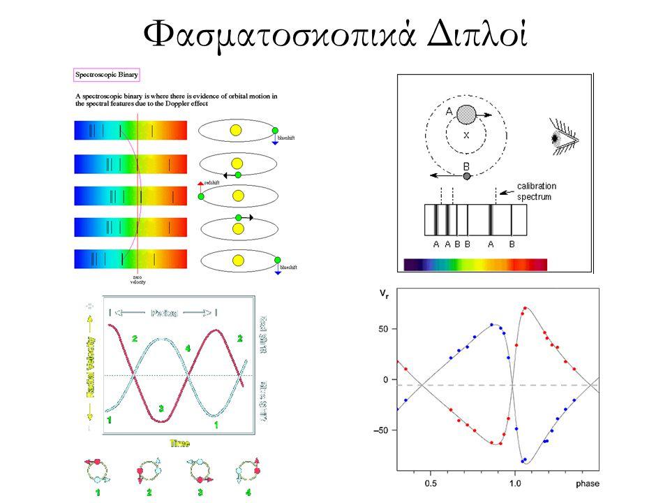 Απώλεια / Μεταφορά μάζας Εφόσον ζ L > ζ dyn, τότε η υδροστατική ισορροπία δεν αποκαθίσταται καθώς ο λοβός Roche συρρικνώνεται με πιο γρήγορο ρυθμό: Μεταφορά μάζας σε δυναμική χρονική κλίμακα (~ 10 -5/-4 Μ ʘ /yr) Εφόσον ζ dyn > ζ L > ζ th, τότε η υδροστατική ισορροπία αποκαθίσταται, όχι όμως η θερμική: Μεταφορά μάζας σε θερμική χρονική κλίμακα (~ 10 -7/-6 Μ ʘ /yr) Εφόσον ζ L < ζ dyn, τότε τόσο η υδροστατική όσο και η θερμική ισορροπία προλαβαίνουν να αποκατασταθούν έγκαιρα: Μεταφορά μάζας σε πυρηνική χρονική κλίμακα (~ 10 -11/-8 Μ ʘ /yr)