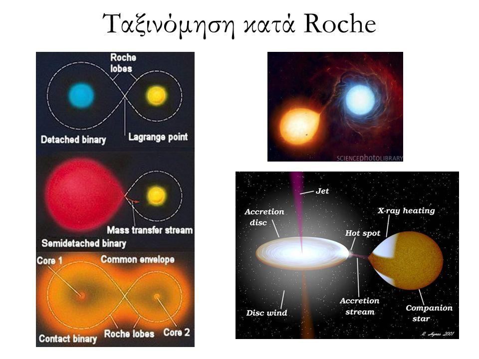 Φαινόμενα Εγγύτητας Φαινόμενο της ανάκλασης (reflection effect): Παράγεται σε συστήματα των οποίων τα μέλη έχουν σημαντική διαφορά θερμοκρασίας και οφείλεται στη θέρμανση που προκαλεί ο θερμότερος αστέρας στην πλευρά του ψυχρότερου που βρίσκεται απεναντί του ⇒ Αύξηση λαμπρότητας κοντά στην περιοχή του δευτερεύοντος ελαχίστου Φαινόμενο αμαύρωσης χείλους (limb darkening effect): Αποτελεί συνέπεια της ανομοιόμορφης κατανομής της λαμπρότητας στην επιφάνεια ενός άστρου και πιο συγκεκριμένα της βαθμιαίας μείωσης της λαμπρότητας από το κέντρο προς το χείλος του ⇒ Παραμόρφωση πρωτεύοντος ελαχίστου (κυρτή διαμόρφωση) Φαινόμενο της βαρυτικής αμαύρωσης (gravity darkening effect): Αποτέλεσμα της μη ομοιόμορφης κατανομής της επιτάχυνσης της βαρύτητας στην αστρική επιφάνεια καθώς το σχήμα του αστέρα δεν είναι απόλυτα σφαιρικό ⇒ Παραμόρφωση μεγίστων Φαινόμενο O'Connell: Ύπαρξη επιφανειακών σχηματισμών και γενικότερα οποιοδήποτε μορφή αστρικής δραστηριότητας σε κάποιο από τα μέλη του συστήματος ⇒ Άνισα ύψη μεγίστων (κύμα παραμόρφωσης / μετανάστευσης)