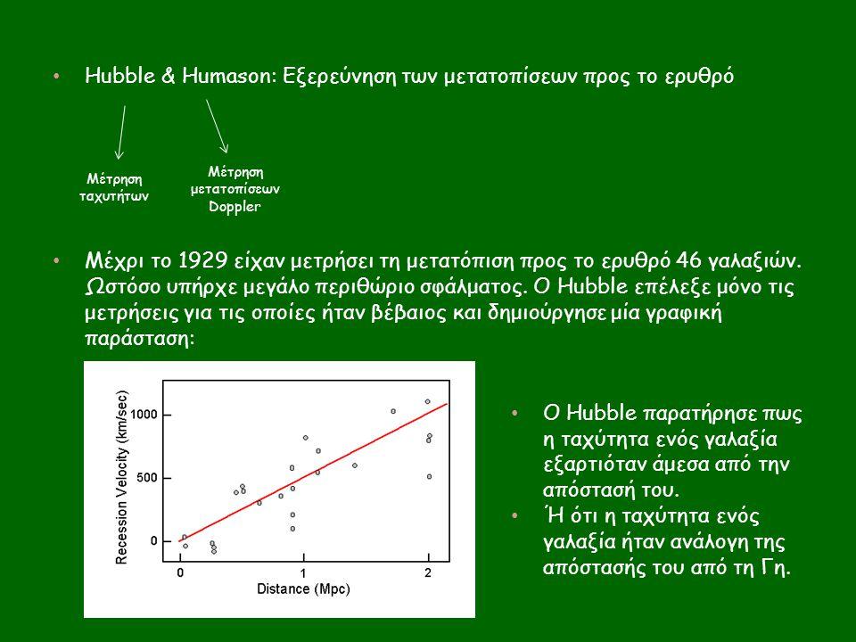 Hubble & Humason: Εξερεύνηση των μετατοπίσεων προς το ερυθρό Μέχρι το 1929 είχαν μετρήσει τη μετατόπιση προς το ερυθρό 46 γαλαξιών. Ωστόσο υπήρχε μεγά