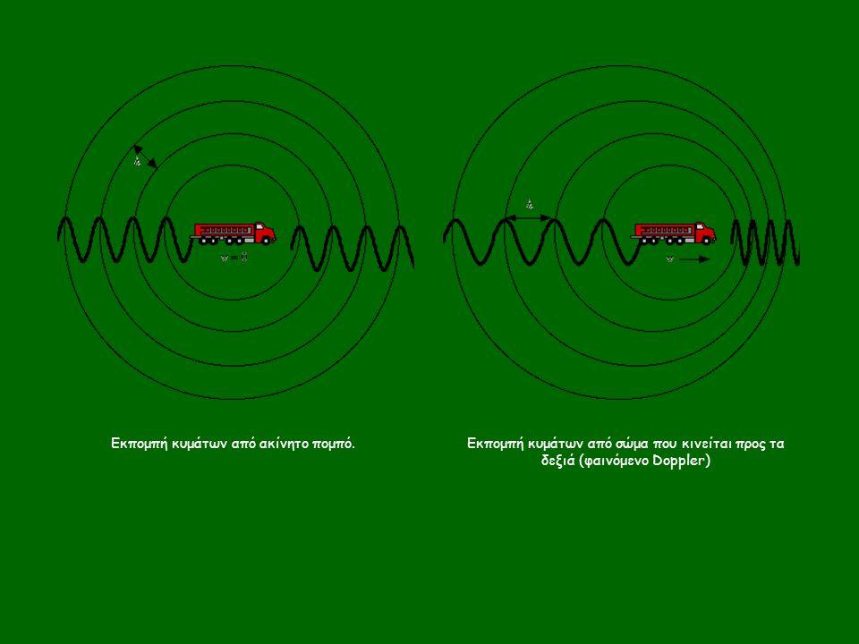 Εκπομπή κυμάτων από ακίνητο πομπό.Εκπομπή κυμάτων από σώμα που κινείται προς τα δεξιά (φαινόμενο Doppler)