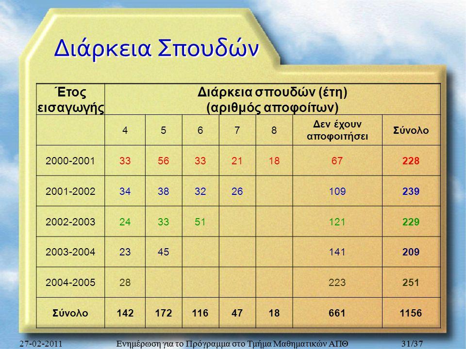 Ενημέρωση για το Πρόγραμμα στο Τμήμα Μαθηματικών ΑΠΘ 31/37 Διάρκεια Σπουδών Έτος εισαγωγής Διάρκεια σπουδών (έτη) (αριθμός αποφοίτων) 45678 Δεν έχουν