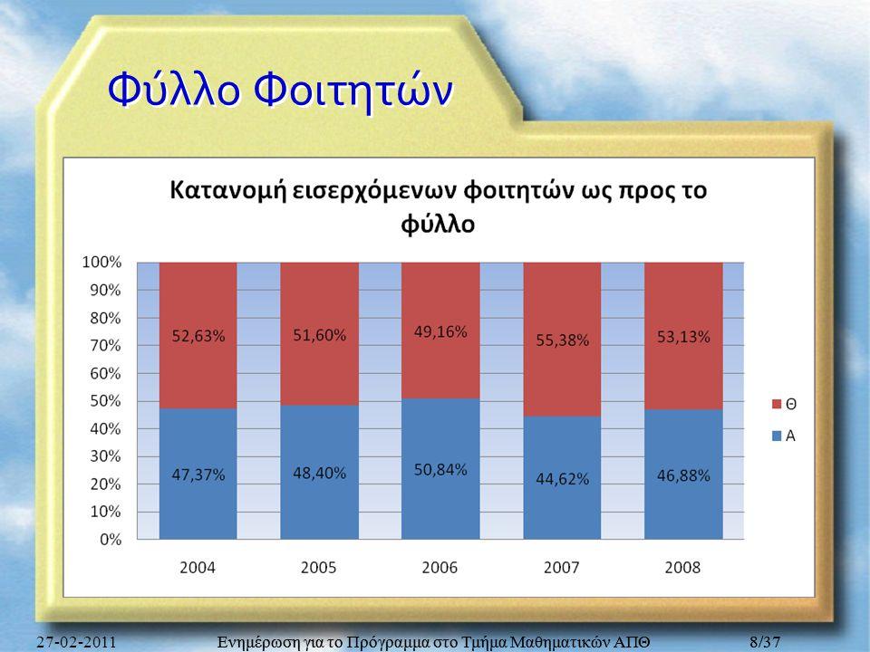Ενημέρωση για το Πρόγραμμα στο Τμήμα Μαθηματικών ΑΠΘ 29/37 Εξετάσεις / εξάμηνο Εξάμηνο σπουδών Επιτυ- χόντες Εξετα- σθέντες Δηλώ- σαντες Εξετασθέντες/ Δηλωσάντες Επιτυχόντες/ Εξετασθέντες 17211334261850,95%54,05% 29511979363754,41%48,05% 36911778410243,34%38,86% 46621425340641,84%46,46% 58451560314849,56%54,17% 611101633340847,92%67,97% 78761628348346,74%53,81% 8466777172345,10%59,97% Σύνολο6322121142552547,46%52,19% 27-02-2011Ενημέρωση για το Πρόγραμμα στο Τμήμα Μαθηματικών ΑΠΘ29/37