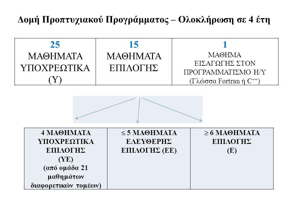 Δομή Προπτυχιακού Προγράμματος – Ολοκλήρωση σε 4 έτη 25 ΜΑΘΗΜΑΤΑ ΥΠΟΧΡΕΩΤΙΚΑ (Υ) 15 ΜΑΘΗΜΑΤΑ ΕΠΙΛΟΓΗΣ 1 ΜΑΘΗΜΑ ΕΙΣΑΓΩΓΗΣ ΣΤΟΝ ΠΡΟΓΡΑΜΜΑΤΙΣΜΟ Η/Υ (Γλώσσα Fortran ή C ++ ) 4 ΜΑΘΗΜΑΤΑ ΥΠΟΧΡΕΩΤΙΚΑ ΕΠΙΛΟΓΗΣ (ΥΕ) (από ομάδα 21 μαθημάτων διαφορετικών τομέων)  5 ΜΑΘΗΜΑΤΑ ΕΛΕΥΘΕΡΗΣ ΕΠΙΛΟΓΗΣ (ΕΕ)  6 ΜΑΘΗΜΑΤΑ ΕΠΙΛΟΓΗΣ (Ε)