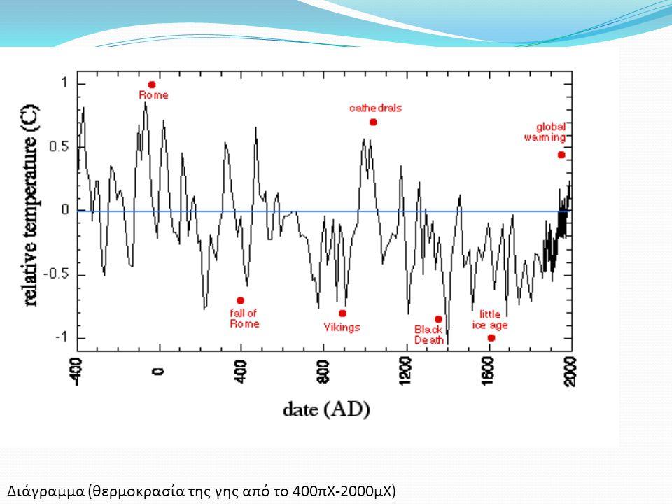 Διάγραμμα (θερμοκρασία της γης από το 400πΧ-2000μΧ)