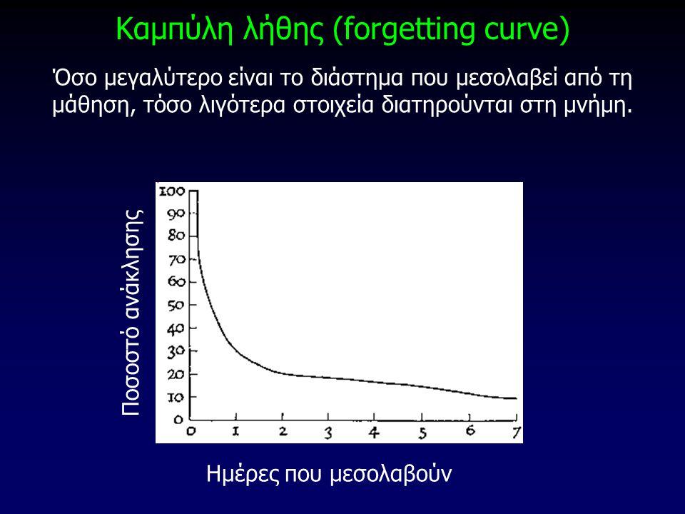 Καμπύλη λήθης (forgetting curve) Όσο μεγαλύτερο είναι το διάστημα που μεσολαβεί από τη μάθηση, τόσο λιγότερα στοιχεία διατηρούνται στη μνήμη. Ημέρες π