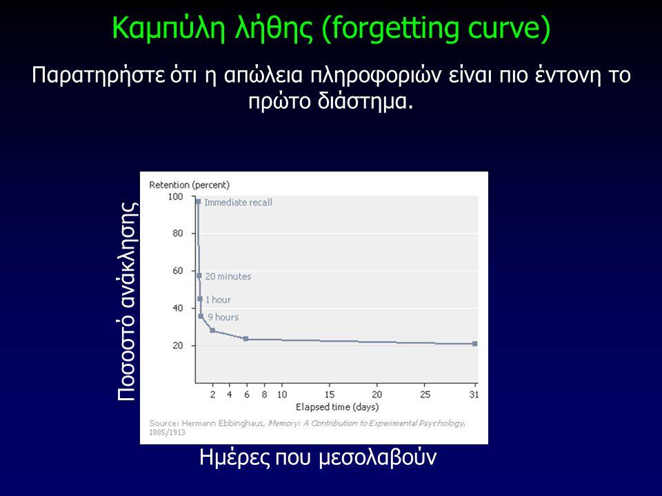 Καμπύλη λήθης (forgetting curve) Παρατηρήστε ότι η απώλεια πληροφοριών είναι πιο έντονη το πρώτο διάστημα. Ημέρες που μεσολαβούν Ποσοστό ανάκλησης