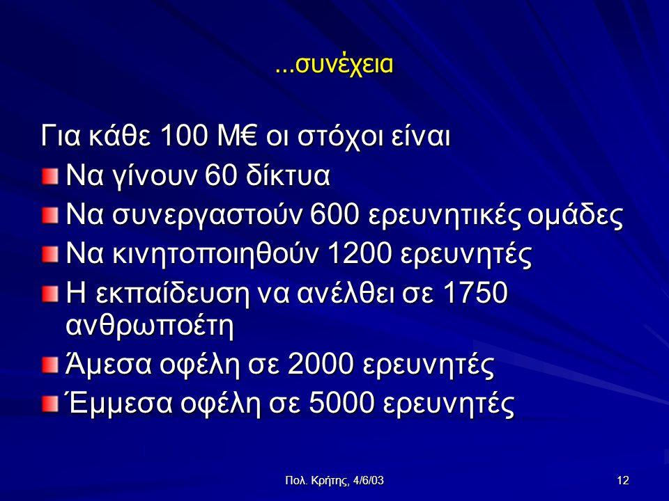 Πολ. Κρήτης, 4/6/03 12 …συνέχεια Για κάθε 100 M€ οι στόχοι είναι Να γίνουν 60 δίκτυα Να συνεργαστούν 600 ερευνητικές ομάδες Να κινητοποιηθούν 1200 ερε