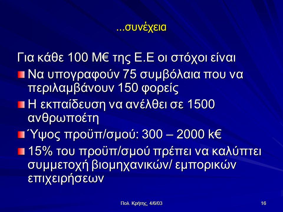 Πολ. Κρήτης, 4/6/03 16 …συνέχεια Για κάθε 100 M€ της Ε.Ε οι στόχοι είναι Να υπογραφούν 75 συμβόλαια που να περιλαμβάνουν 150 φορείς Η εκπαίδευση να αν