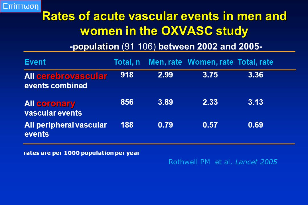 Rothwell PM et al. Lancet 2005 Rates of acute vascular events in men and women in the OXVASC study population Rates of acute vascular events in men an