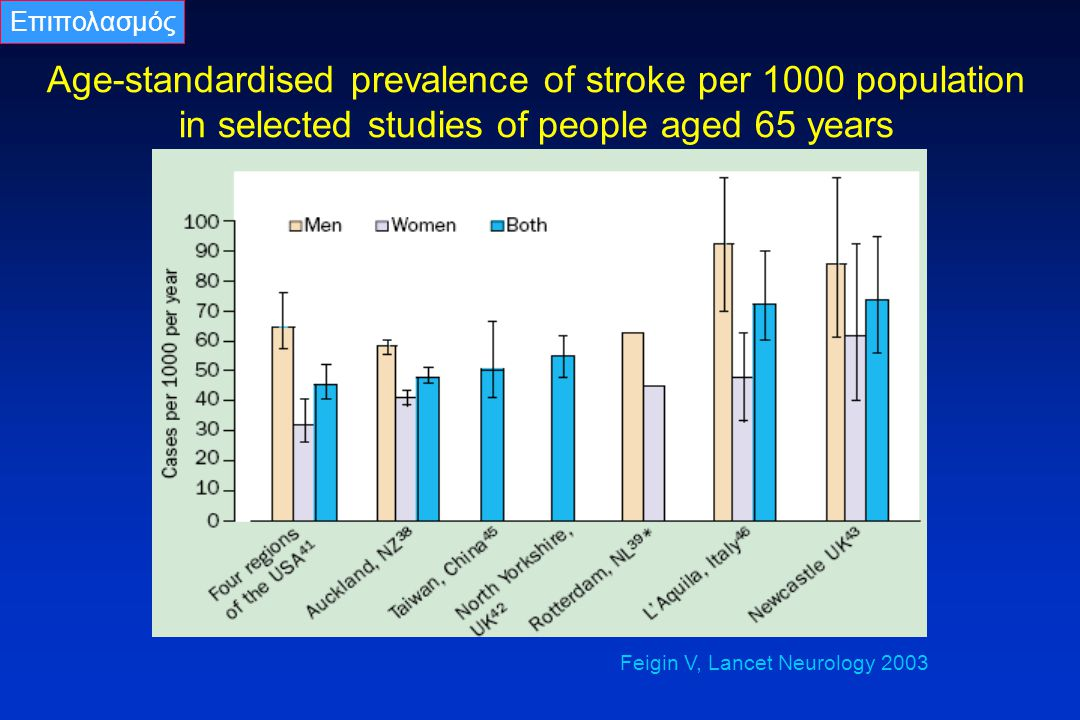 Age-standardised prevalence of stroke per 1000 population in selected studies of people aged 65 years Feigin V, Lancet Neurology 2003 Επιπολασμός