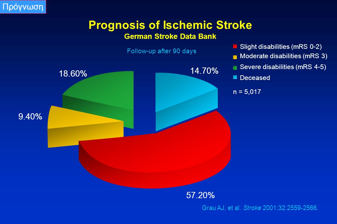 Prognosis of Ischemic Stroke German Stroke Data Bank Follow-up after 90 days 14.70% 57.20% 18.60% 9.40% Deceased Slight disabilities (mRS 0-2) Moderat