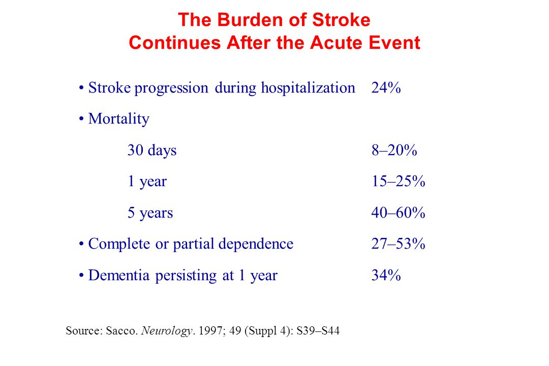 The Burden of Stroke Continues After the Acute Event Source: Sacco. Neurology. 1997; 49 (Suppl 4): S39–S44 Stroke progression during hospitalization24