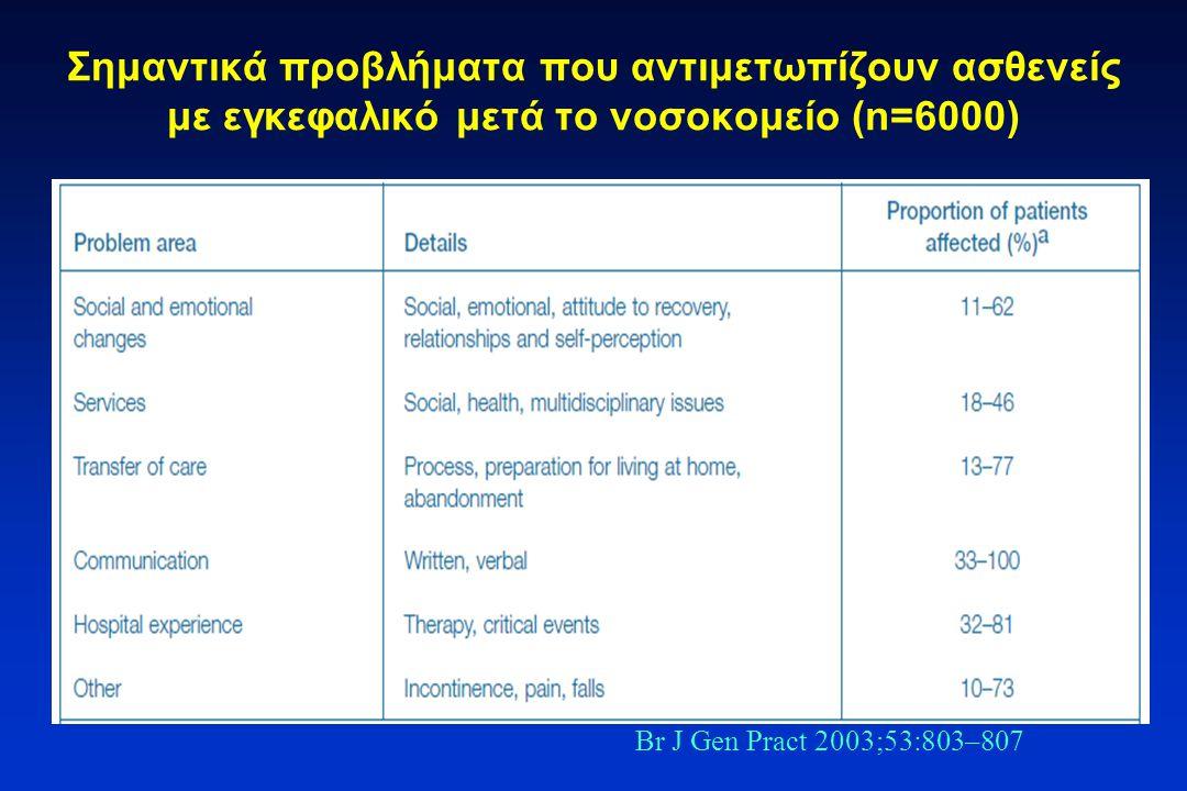 Σημαντικά προβλήματα που αντιμετωπίζουν ασθενείς με εγκεφαλικό μετά το νοσοκομείο (n=6000) Br J Gen Pract 2003;53:803–807