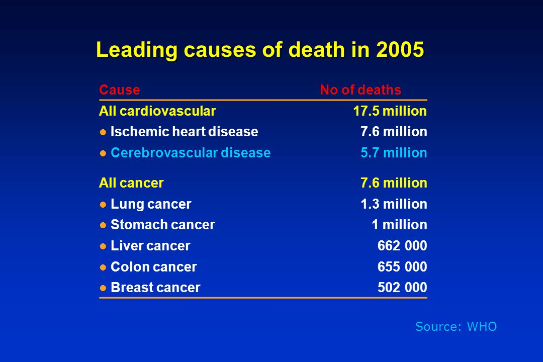Leading causes of death in 2005 CauseNo of deaths All cardiovascular17.5 million Ischemic heart disease 7.6 million Cerebrovascular disease 5.7 millio