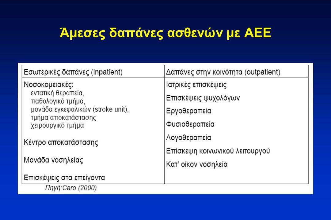 Άμεσες δαπάνες ασθενών με ΑΕΕ