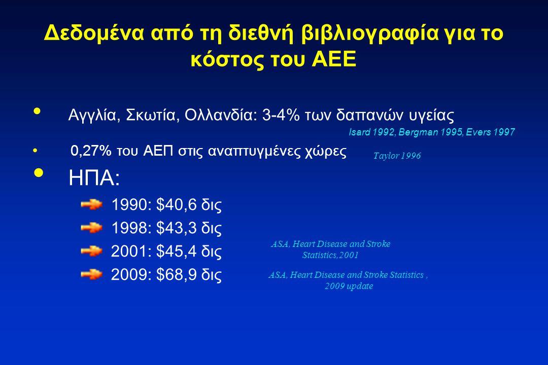 Δεδομένα από τη διεθνή βιβλιογραφία για το κόστος του ΑΕΕ Αγγλία, Σκωτία, Ολλανδία: 3-4% των δαπανών υγείας Isard 1992, Bergman 1995, Evers 1997 0,27%