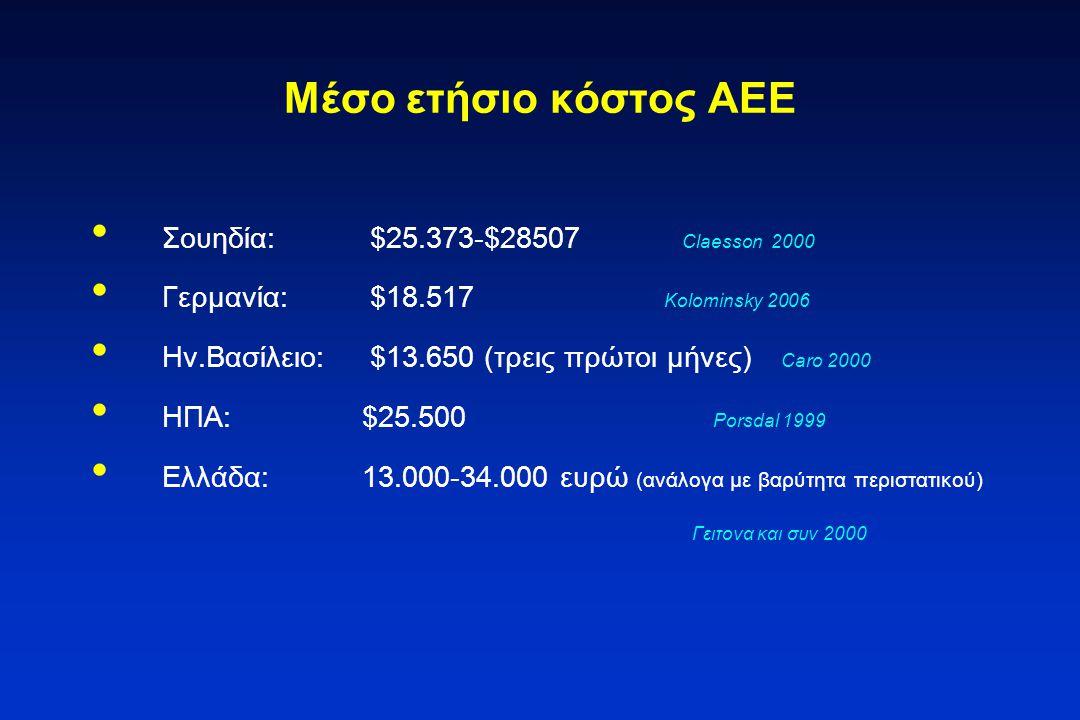 Μέσο ετήσιο κόστος ΑΕΕ Σουηδία: $25.373-$28507 Claesson 2000 Γερμανία: $18.517 Kolominsky 2006 Ην.Βασίλειο: $13.650 (τρεις πρώτοι μήνες) Caro 2000 ΗΠΑ