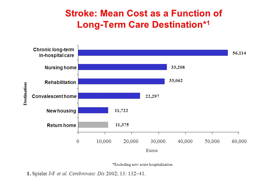 Stroke: Mean Cost as a Function of Long-Term Care Destination* 1 56,114 33,208 33,062 11,722 010,00020,00030,00040,00050,00060,000 Return home New hou