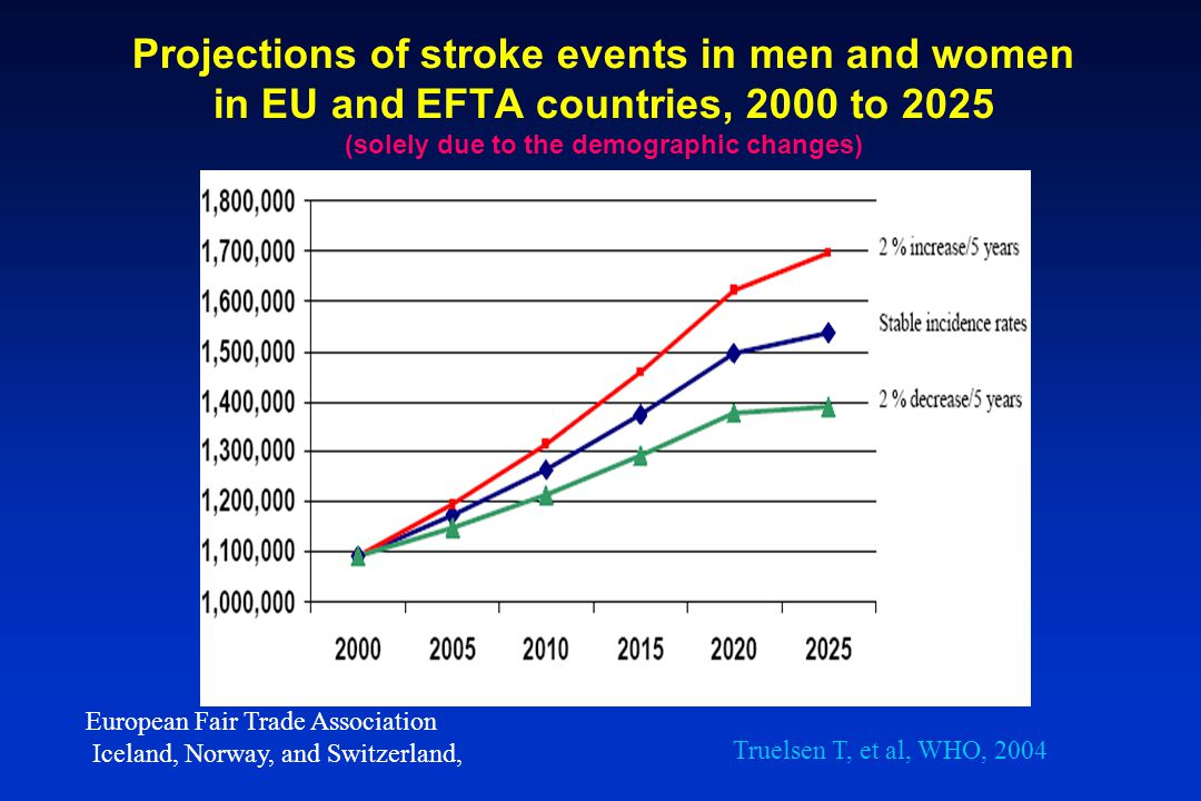 Projections of stroke events in men and women in EU and EFTA countries, 2000 to 2025 (solely due to the demographic changes) European Fair Trade Assoc