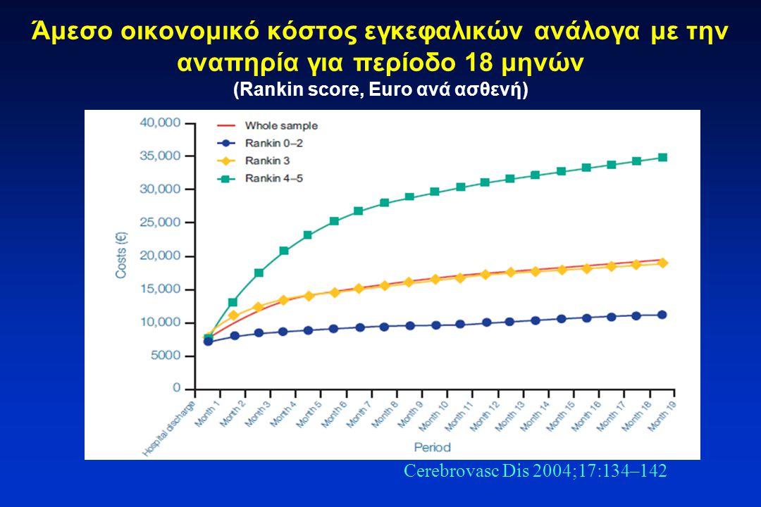 Άμεσο οικονομικό κόστος εγκεφαλικών ανάλογα με την αναπηρία για περίοδο 18 μηνών (Rankin score, Euro ανά ασθενή) Cerebrovasc Dis 2004;17:134–142