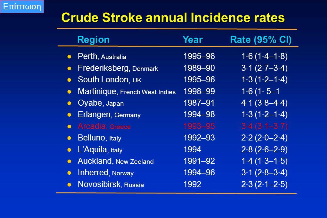 Μεταβολές άμεσου οικονομικού κόστους εγκεφαλικών για περίοδο 18 μηνών Cerebrovasc Dis 2004;17:134–142