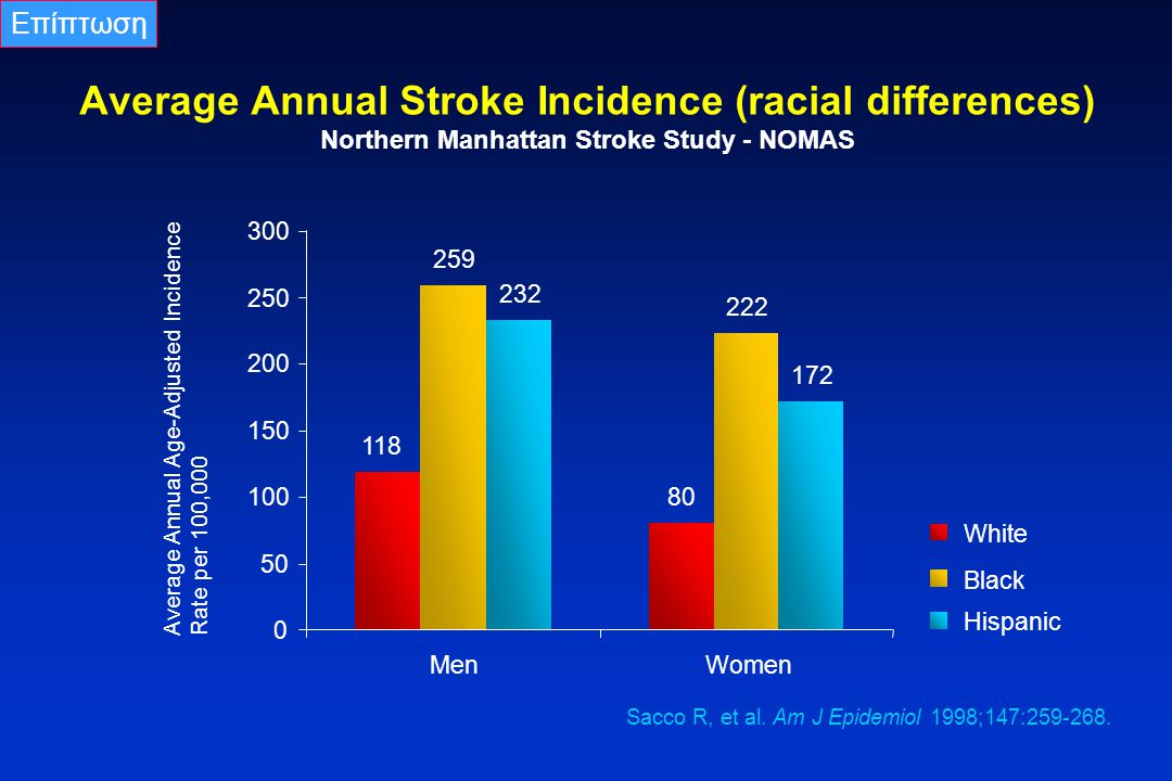 Average Annual Stroke Incidence (racial differences) Northern Manhattan Stroke Study - NOMAS Sacco R, et al. Am J Epidemiol 1998;147:259-268. 118 80 2