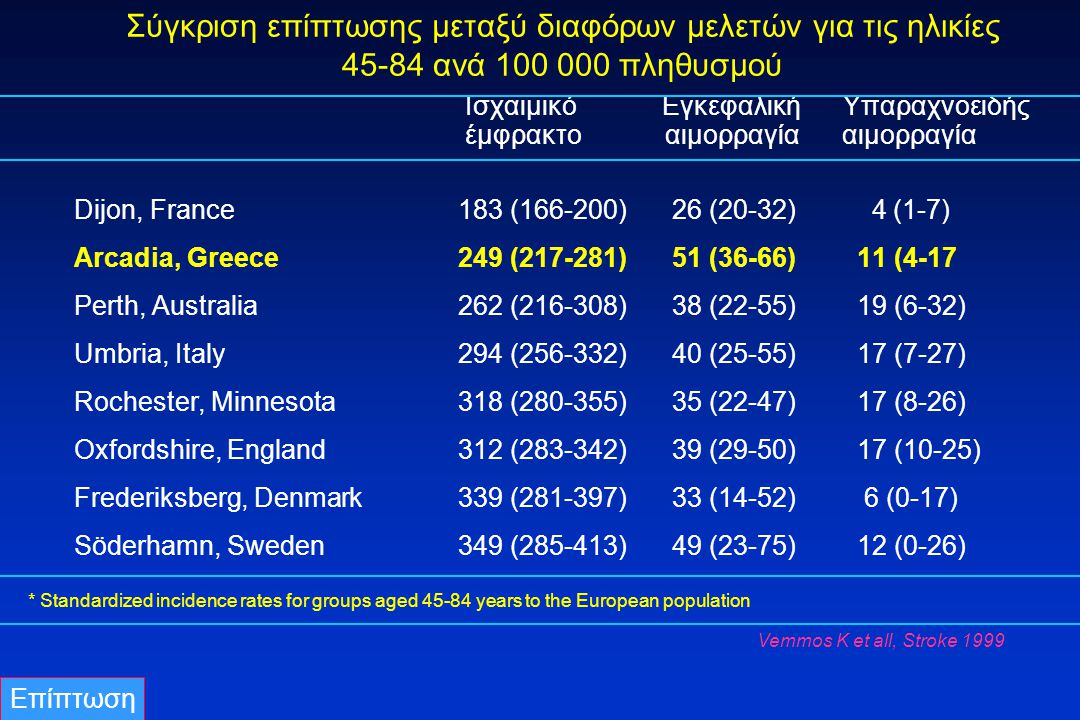 Hospital discharges, cerebrovascular diseases per 100000 France Germany Greece Italy Spain Source: WHO/Europe, European HFA Database, November 2007 Stroke trends