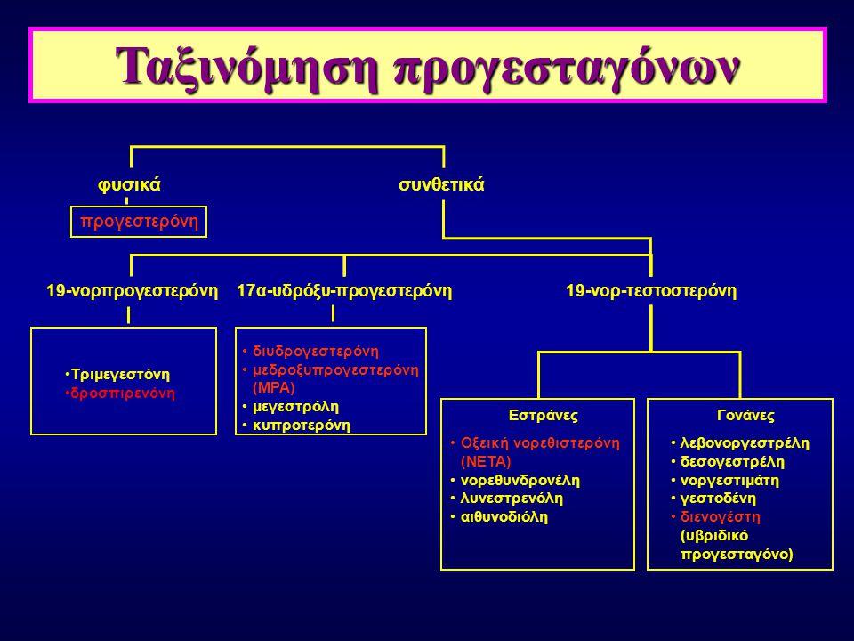 φυσικάσυνθετικά προγεστερόνη 17α-υδρόξυ-προγεστερόνη19-νορ-τεστοστερόνη διυδρογεστερόνη μεδροξυπρογεστερόνη (MPA) μεγεστρόλη κυπροτερόνη Εστράνες Οξει