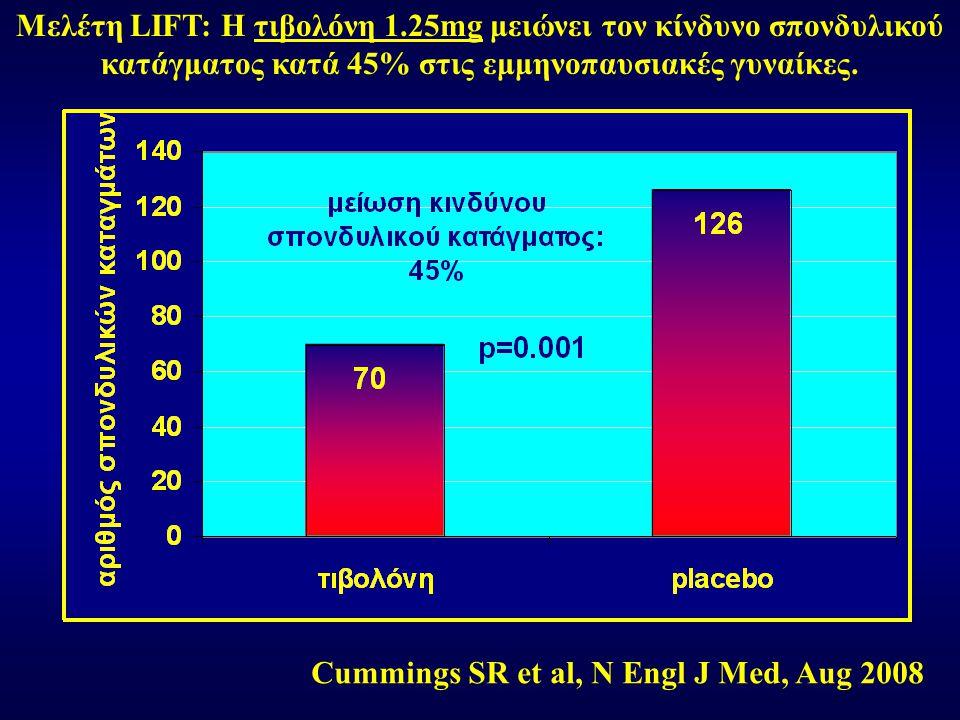 Μελέτη LIFT: Η τιβολόνη 1.25mg μειώνει τον κίνδυνο σπονδυλικού κατάγματος κατά 45% στις εμμηνοπαυσιακές γυναίκες. Cummings SR et al, N Engl J Med, Aug