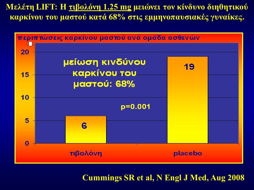 Μελέτη LIFT: Η τιβολόνη 1.25 mg μειώνει τον κίνδυνο διηθητικού καρκίνου του μαστού κατά 68% στις εμμηνοπαυσιακές γυναίκες. Cummings SR et al, N Engl J