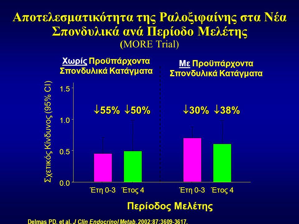 Έτος 4  50%  38% 0.0 0.5 1.0 1.5 Έτη 0-3  55%  30% Delmas PD, et al. J Clin Endocrinol Metab. 2002;87:3609-3617. Αποτελεσματικότητα της Ραλοξιφαίν