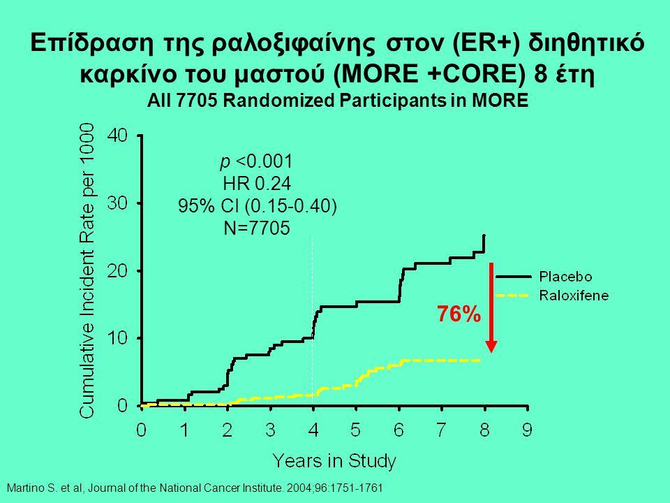 Επίδραση της ραλοξιφαίνης στον (ER+) διηθητικό καρκίνο του μαστού (MORE +CORE) 8 έτη All 7705 Randomized Participants in MORE p <0.001 HR 0.24 95% CI